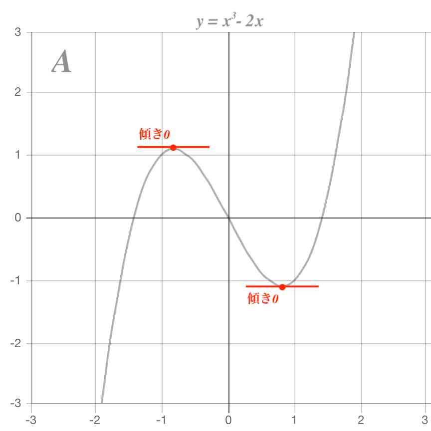 関数 三次 【高校数学】面積を求める:1/6公式、1/12公式、1/30公式などパターンまとめ