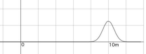 10mを平均とした正規分布